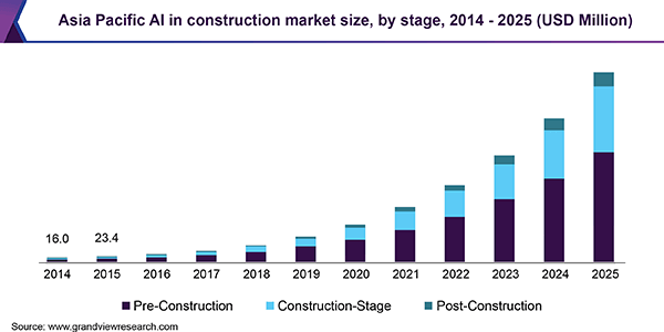 Market trends for utilization of AI in the Construction Industry
