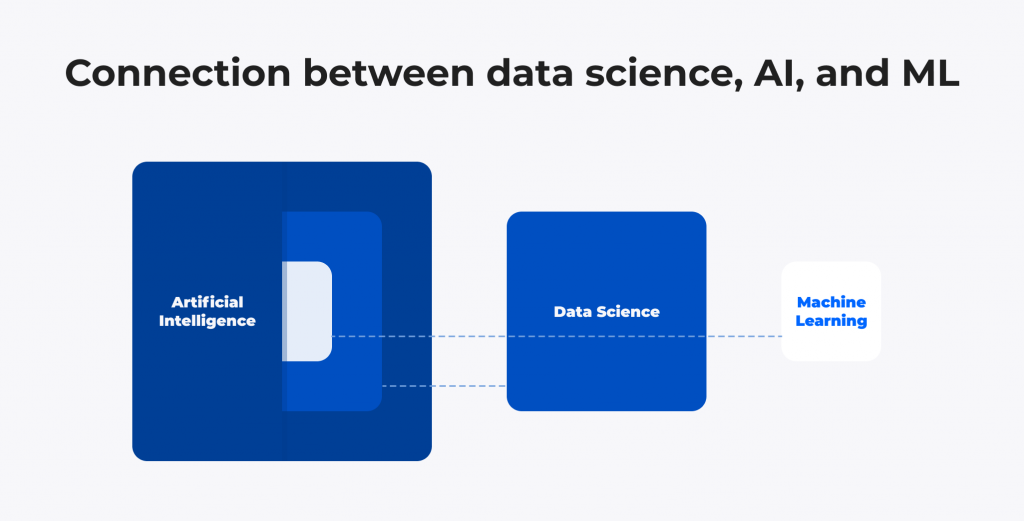 Connection between data science, AI, and ML