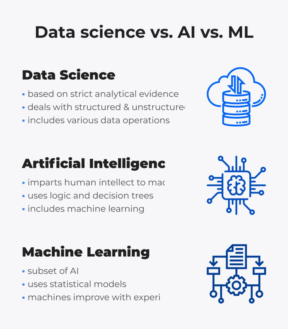 AI vs. Machine Learning vs. Data Science